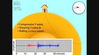 """1 - انیمیشن """" چگونگی رسیدن موج های p و s و موج سطحی به یک ایستگاه """" ( زمین شناسی یازدهم )"""