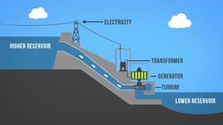 تولید انرژی الکتریکی در نیروگاه آبی