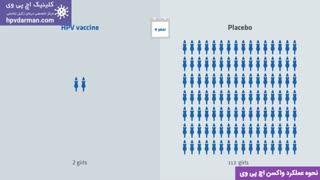 نحوه عملکرد واکسن اچ پی وی / کلینیک اچ پی وی https://hpvdarman.com/