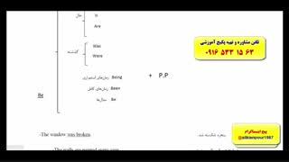 آموزش لغات ، گرامر و مکالمه کامل زبان انگلیسی (با استاد 10 زبانه علی کیانپور)