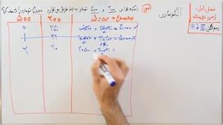 ریاضی 7 - فصل 1 - بخش 2 : راهبرد الگوسازی