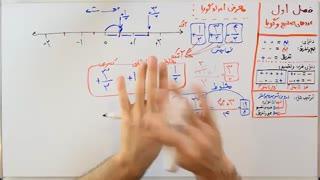 ریاضی 8 - فصل 1 - بخش 3 : معرفی اعداد گویا و حل روی نمودار