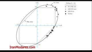مقایسه معیارهای طراحی استاتیکی برای مواد نرم درس طراحی اجزا مهندسی مکانیک